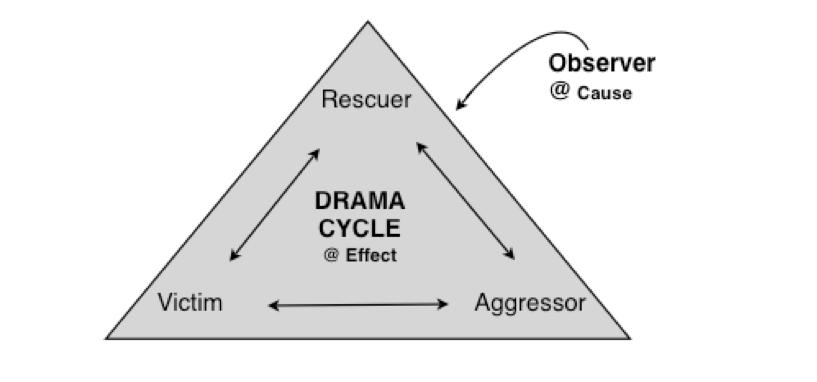 drama-cycle