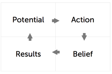 Potential + Belief + Action = Results